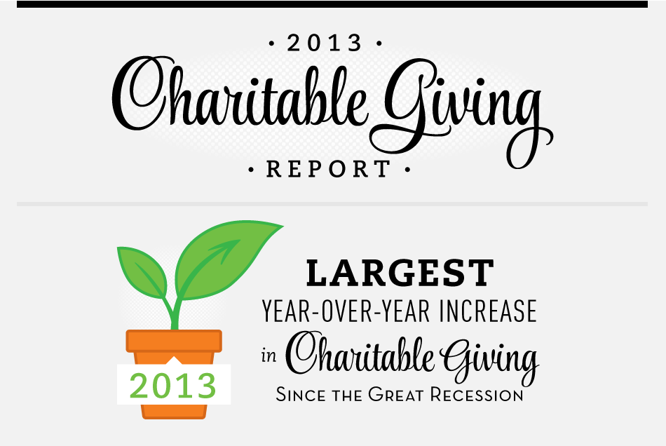 2013 Charitable Giving Report Infographic